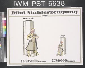 Jährliche Stahlerzeugung [Annual Steel Production]
