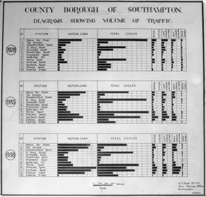 POST WAR PLANNING AND RECONSTRUCTION IN BRITAIN: SOUTHAMPTON