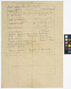 Private Papers of J W J Donovan