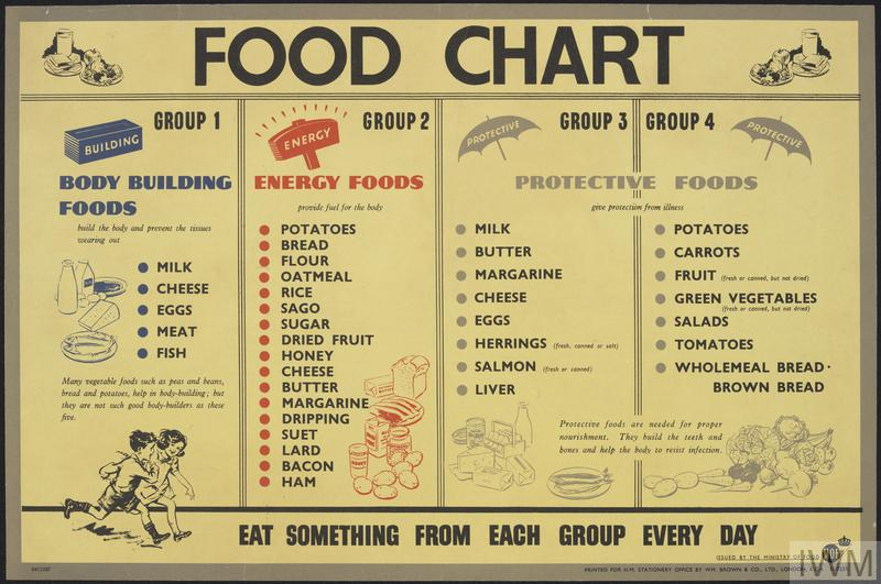 Food Chart Body Building Foods Energy Foods