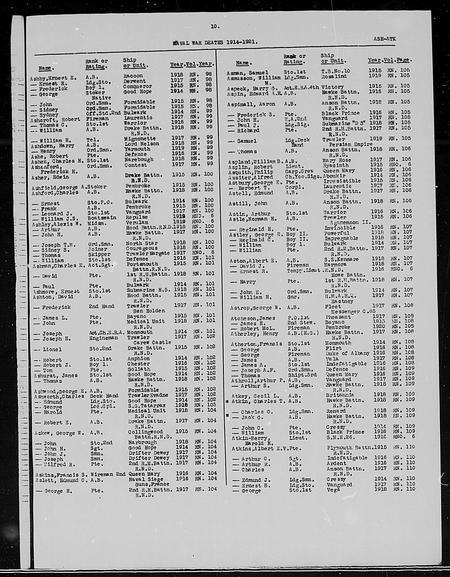 UK, Admiralty, Naval War Deaths 1914-1921