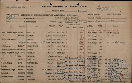 CWGC documents