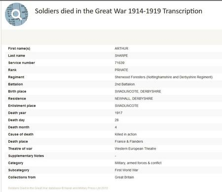 Soldiers Dies in the Great War Transcription