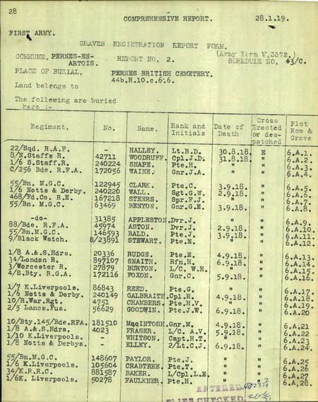 CWGC Graves Registration