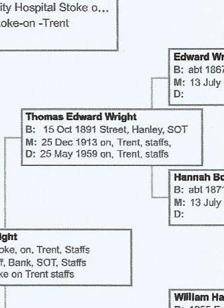 Thomas Edward Wright was born 15th October 1891.