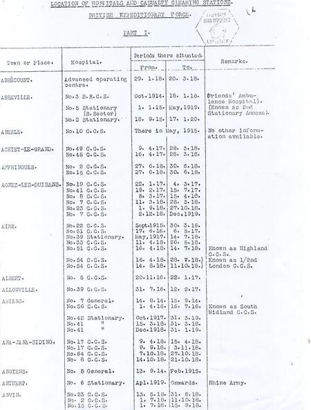 List of CCS's.