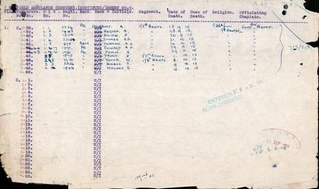 WW1 Grave Registration Details