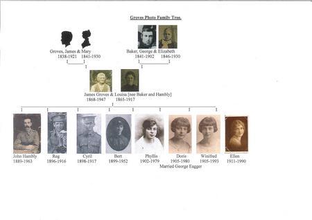 Groves Family Tree