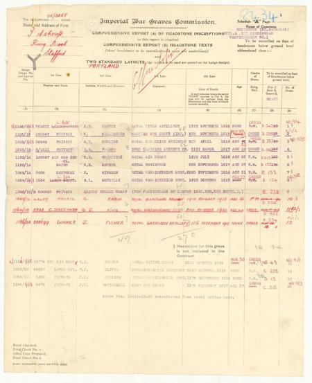 CWGC Headstone schedule