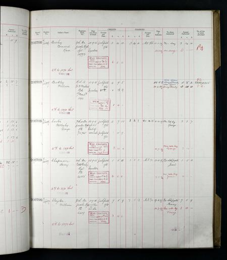 First World War Soldiers' Medical Records MH106/97