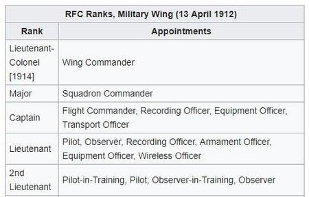 Ranks of the R.F.C.