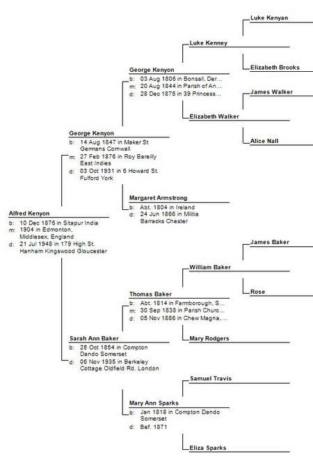 Kenyon family tree (part)