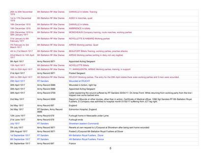 RT Sanders Timeline 26/11/1916 to 08/09/1917