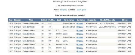 Birmingham Electoral Register